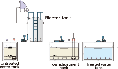 Pre-treatment of high-load wastewater