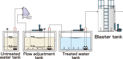 Post-treatment when water treatment has been ineffective