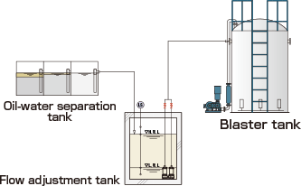 Treatment of wastewater containing mineral oils