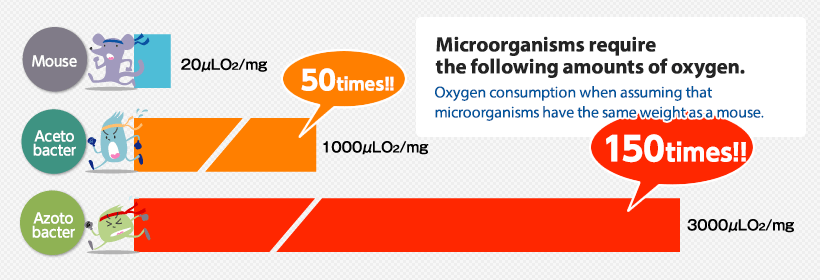 Microorganisms require the following amounts of oxygen.